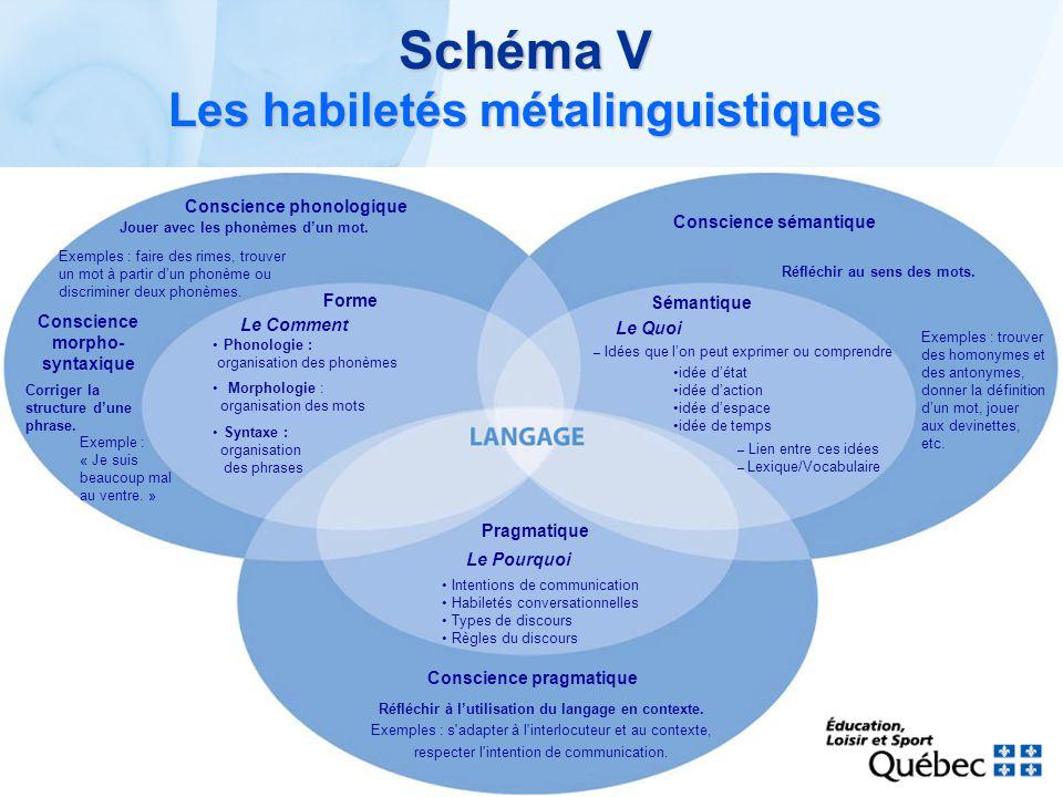 Schéma V Les habiletés métalinguistiques Pragmatique Le Pourquoi Intentions de communication Habiletés conversationnelles Types de discours Règles du