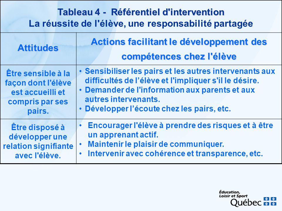 Tableau 4 - Référentiel d'intervention Tableau 4 - Référentiel d'intervention La réussite de l'élève, une responsabilité partagée Attitudes Actions fa