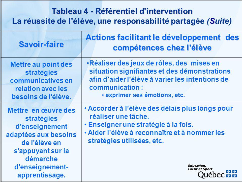 Tableau 4 - Référentiel d'intervention Tableau 4 - Référentiel d'intervention La réussite de l'élève, une responsabilité partagée (Suite) Savoir-faire
