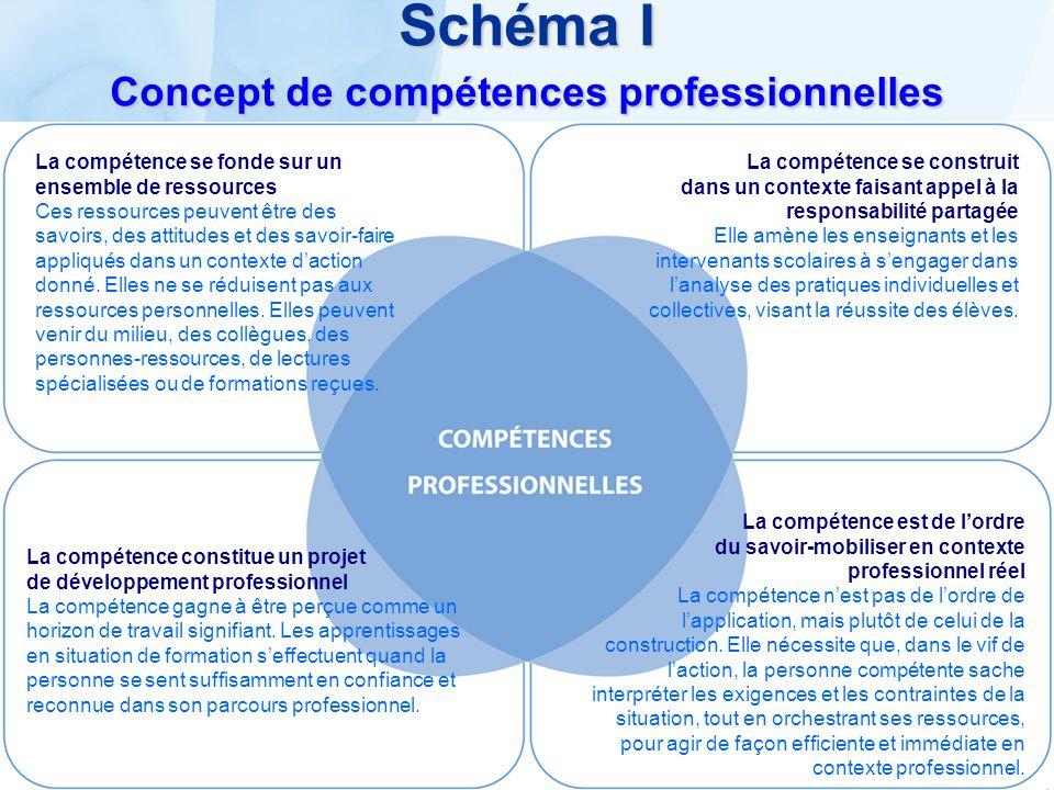 Schéma I Concept de compétences professionnelles La compétence se construit dans un contexte faisant appel à la responsabilité partagée Elle amène les