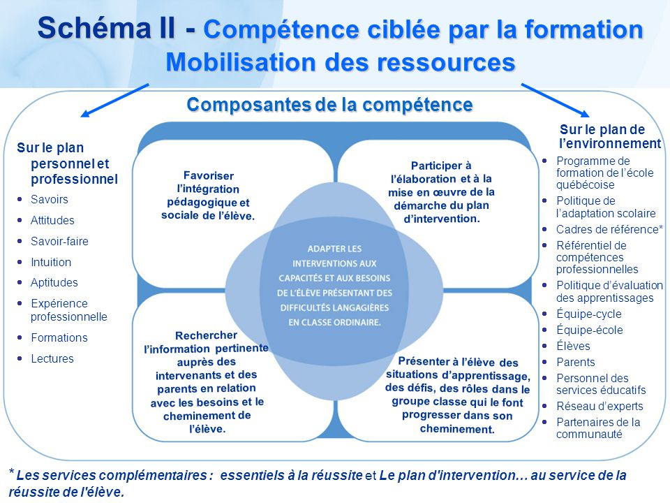 Schéma II - Compétence ciblée par la formation Mobilisation des ressources Sur le plan personnel et professionnel Savoirs Attitudes Savoir-faire Intui