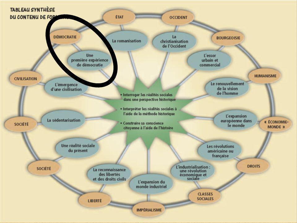 Document de travail (Document de référence pour lenseignant – Napparaît pas lors du visionnement par les élèves) Tiré des scénarios de planification – HÉC secondaire de la Table régionale dunivers social Laval-Laurentides- Lanaudière (LLL).