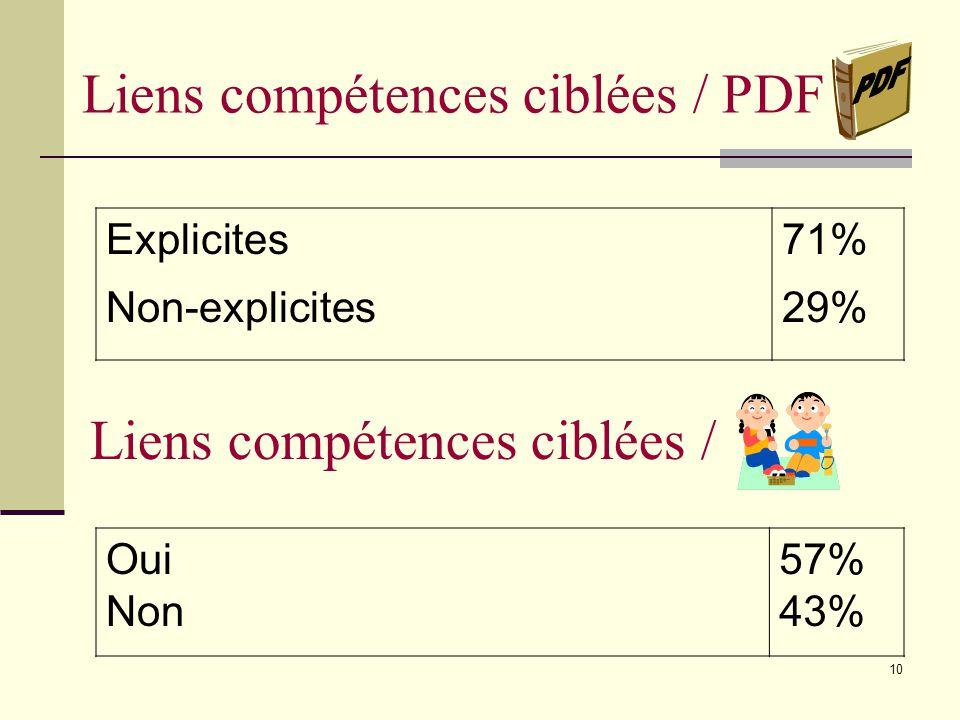 9 Objet(s) dapprentissage ciblé(s) Langue Lire Écrire Communiquer Maths Éduc.physique Univers social C. T. 61% 65% 29% 6% 29% 4% 2%