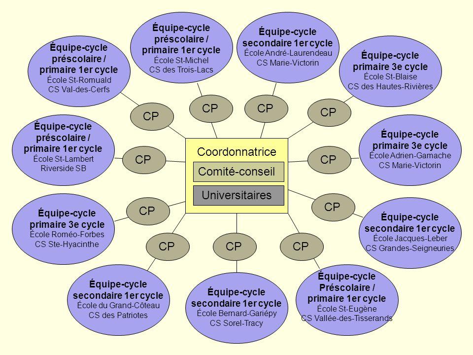 Guay et autres (2006) Coopérative régionale de développement pédagogique, Montérégie Différenciation pédagogique… de la variation à ladaptation Adapta