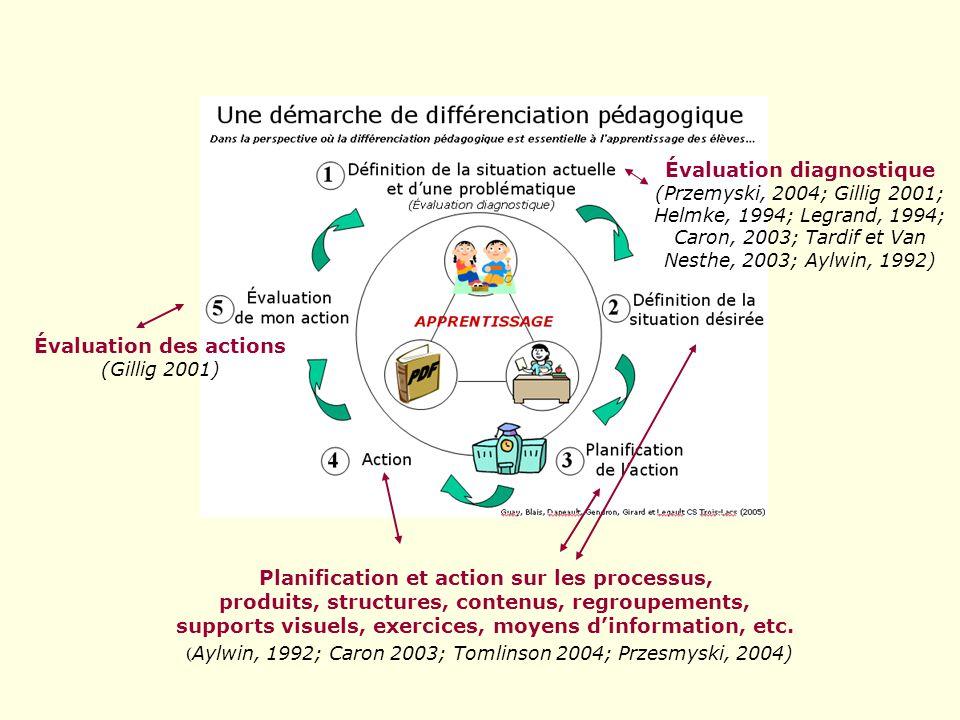 Une démarche de différenciation pédagogique Dans la perspective où la différenciation pédagogique est essentielle à lapprentissage des élèves… Planification de laction 3 Définition de la situation actuelle et dune problématique (Évaluation diagnostique) 1 Définition de la situation désirée 2 4 Action Évaluation de laction 5 APPRENTISSAGE Guay, Blais, Daneault, Gendron, Girard et Legault CS Trois-Lacs (2005)