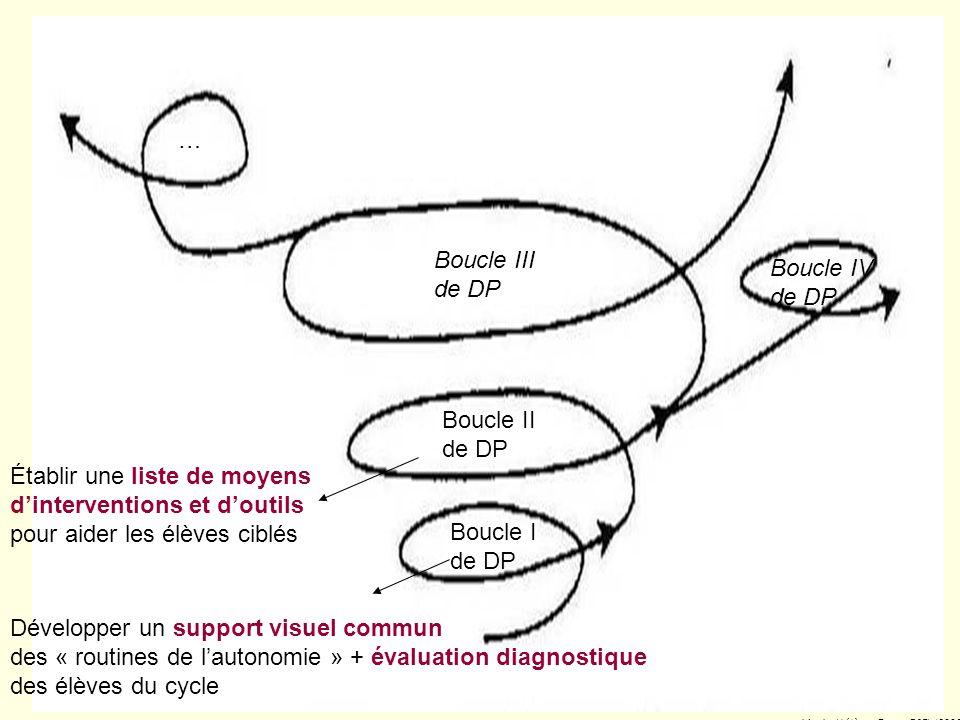 70 5. Évaluation Évaluation diagnostique des élèves ciblés (9-10 novembre 2005)