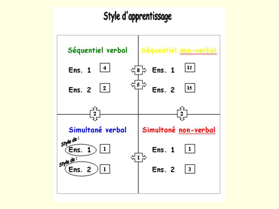 1- Des élèves aux styles dapprentissage variés 1- Une méconnaissance par les élèves de leur style dapprentissage 2-Une faible autonomie dans la gestio