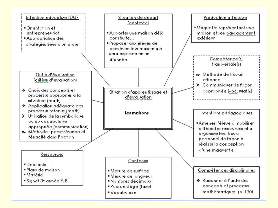 Planification de laction 1-- Les enseignants planifient ladministration dun outil dévaluation des styles dapprentissage. 2- Création dune feuille de r