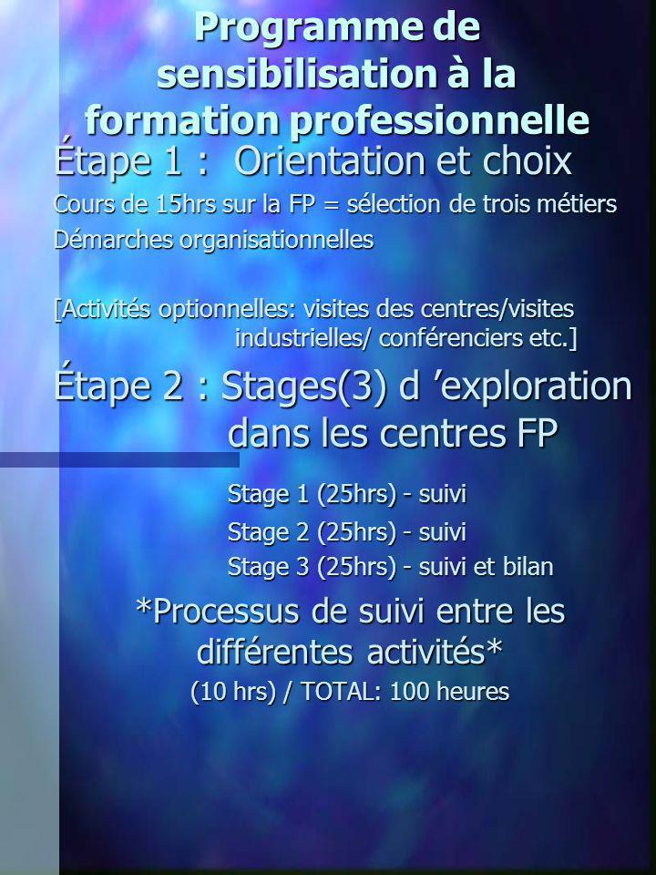 Programme de sensibilisation à la formation professionnelle Étape 1 : Orientation et choix Cours de 15hrs sur la FP = sélection de trois métiers Démarches organisationnelles [Activités optionnelles: visites des centres/visites industrielles/ conférenciers etc.] Étape 2 : Stages(3) d exploration dans les centres FP Stage 1 (25hrs) - suivi Stage 2 (25hrs) - suivi Stage 3 (25hrs) - suivi et bilan *Processus de suivi entre les différentes activités* (10 hrs) / TOTAL: 100 heures