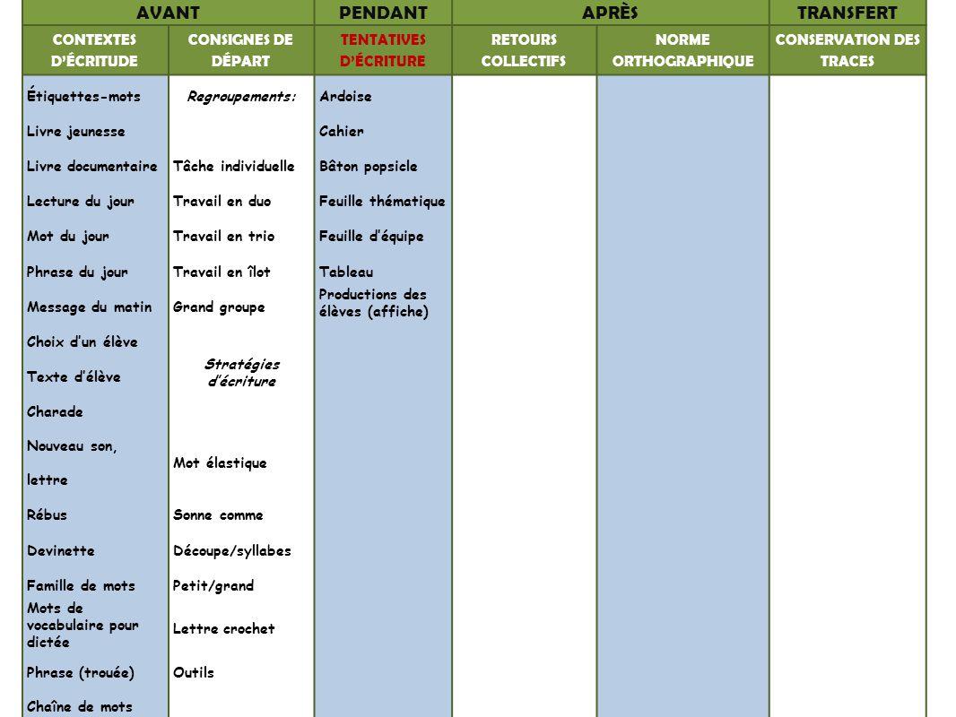 AVANTPENDANTAPRÈSTRANSFERT CONTEXTES DÉCRITUDE CONSIGNES DE DÉPART TENTATIVES DÉCRITURE RETOURS COLLECTIFS NORME ORTHOGRAPHIQUE CONSERVATION DES TRACE