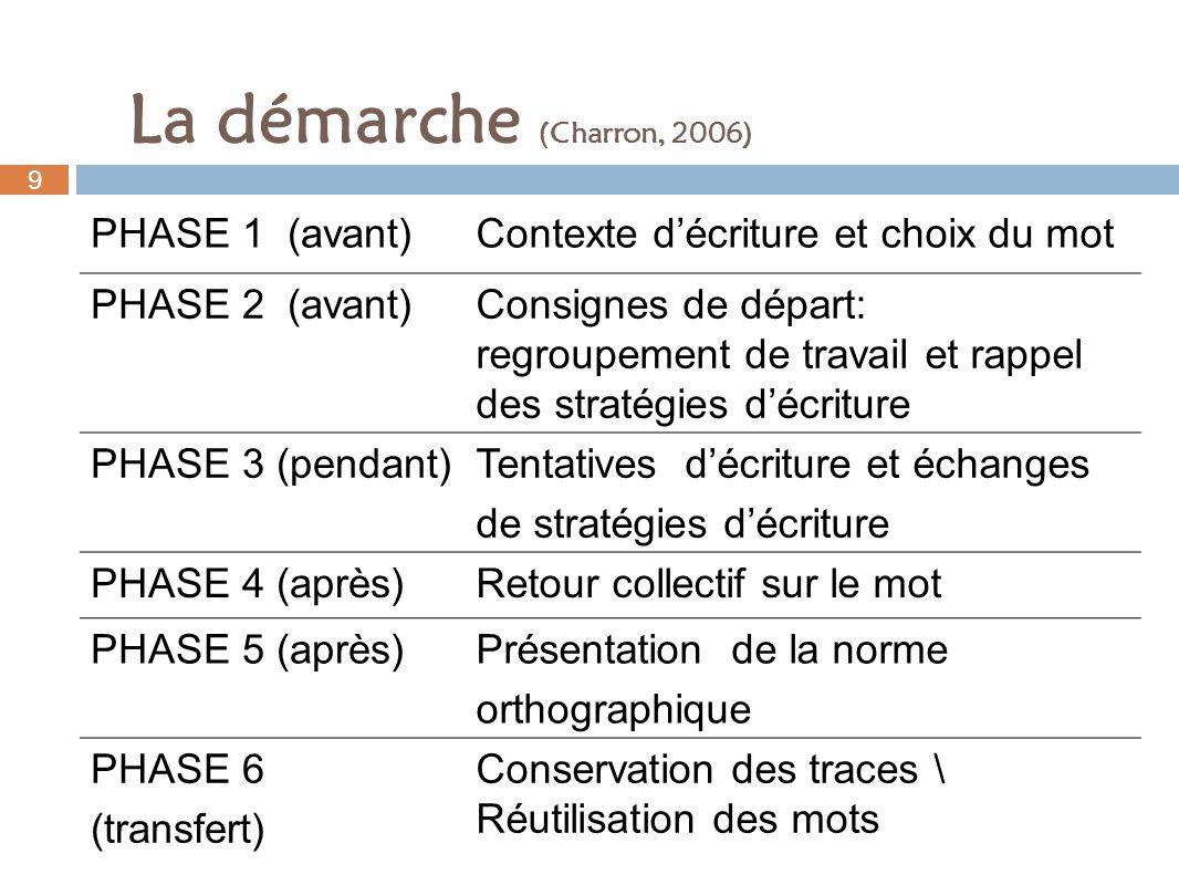 PHASE 1 (avant)Contexte décriture et choix du mot PHASE 2 (avant)Consignes de départ: regroupement de travail et rappel des stratégies décriture PHASE