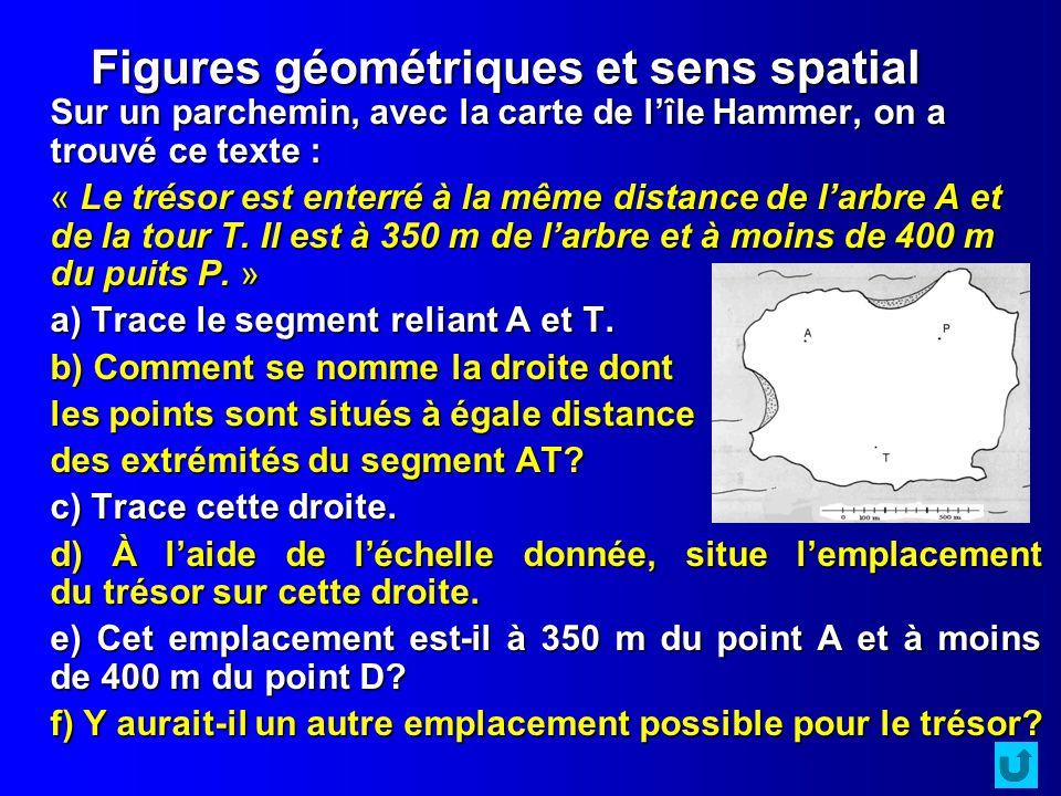 Figures géométriques et sens spatial Sur un parchemin, avec la carte de lîle Hammer, on a trouvé ce texte : « Le trésor est enterré à la même distance