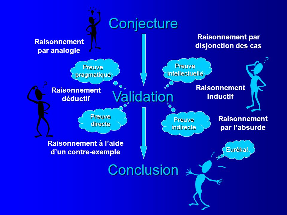 Conjecture Validation Conclusion Preuveintellectuelle Preuvepragmatique PreuveindirectePreuvedirecte Eurêka! Raisonnement par disjonction des cas Rais