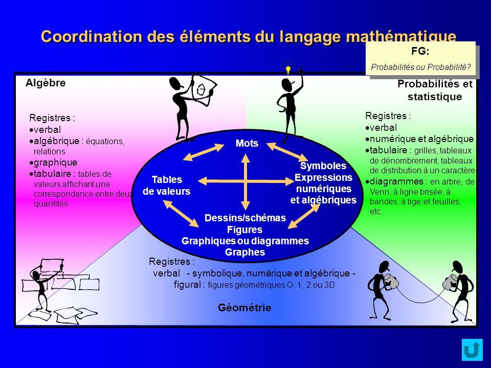 Coordination des éléments du langage mathématique Algèbre Probabilités et statistique Registres : verbal numérique et algébrique tabulaire : grilles,