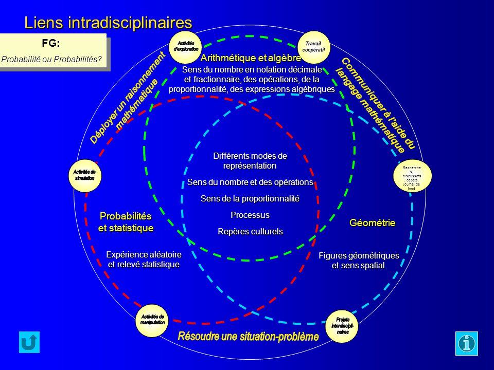 Liens intradisciplinaires Recherche s, discussions, débats, journal de bord Différents modes de représentation Sens du nombre et des opérations Sens d
