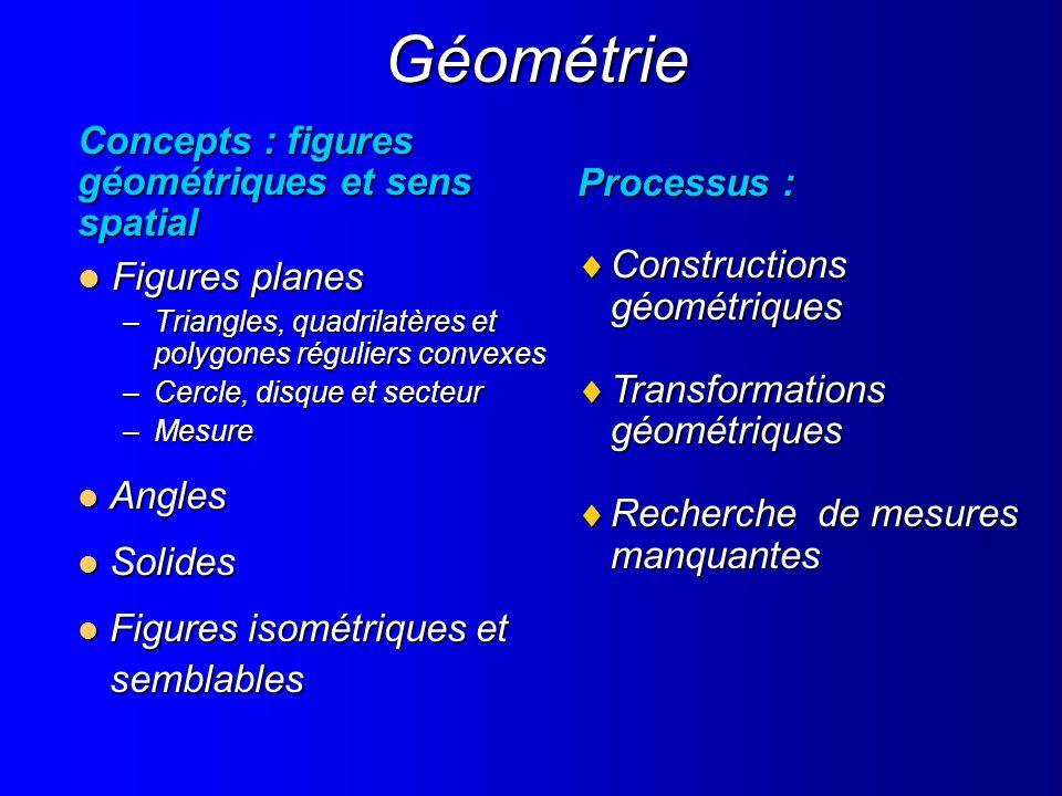 Géométrie Concepts : figures géométriques et sens spatial Figures planes Figures planes –Triangles, quadrilatères et polygones réguliers convexes –Cer