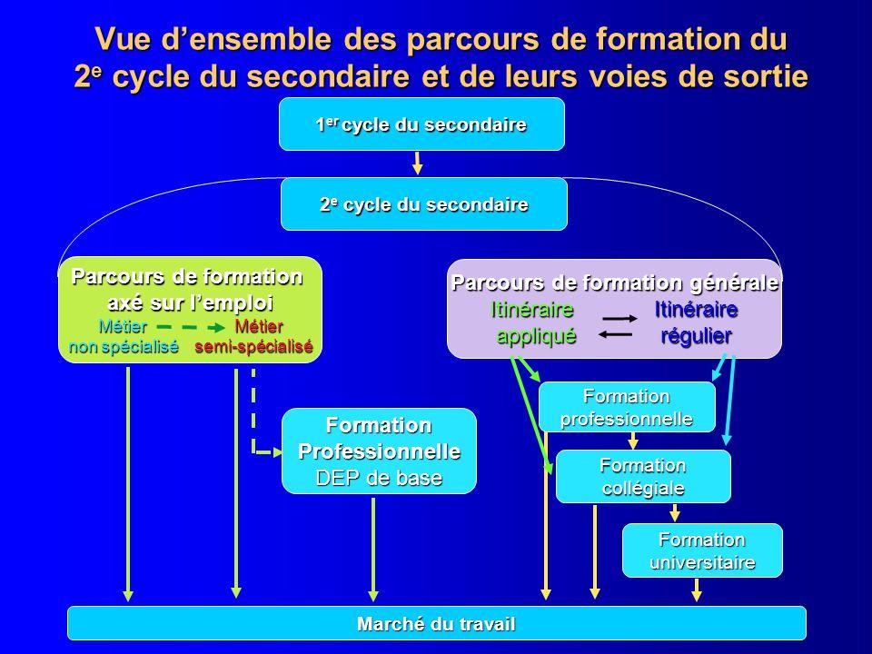 Vue densemble des parcours de formation du 2 e cycle du secondaire et de leurs voies de sortie 1 er cycle du secondaire 2 e cycle du secondaire Parcou