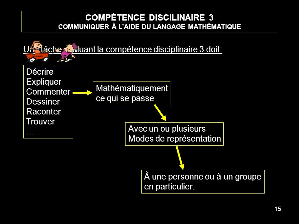 15 COMPÉTENCE DISCILINAIRE 3 COMMUNIQUER À LAIDE DU LANGAGE MATHÉMATIQUE Une tâche évaluant la compétence disciplinaire 3 doit: Décrire Expliquer Comm