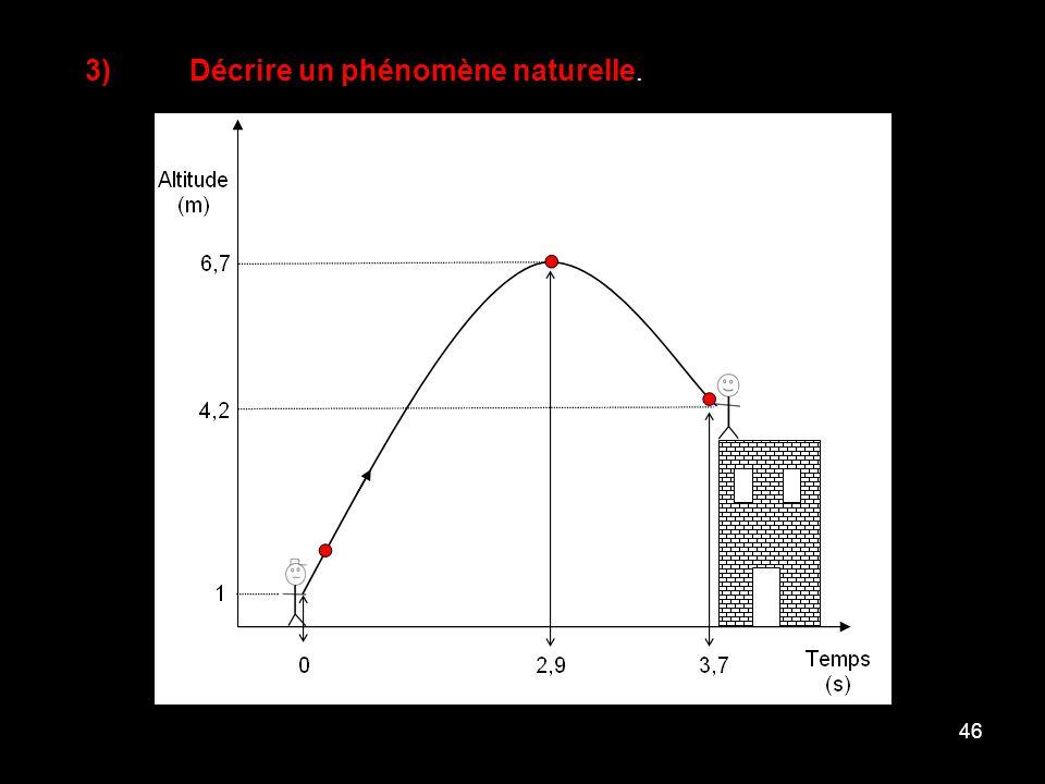 46 3)Décrire un phénomène naturelle.