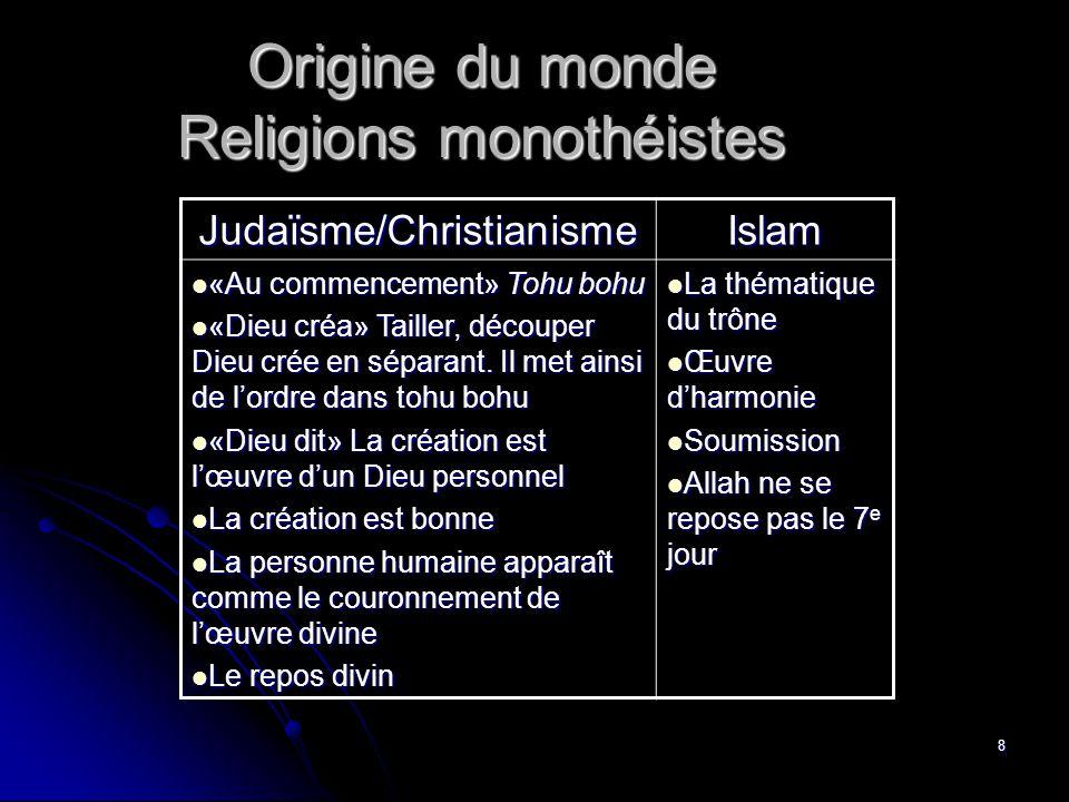 8 Origine du monde Religions monothéistes Judaïsme/ChristianismeIslam «Au commencement» Tohu bohu «Au commencement» Tohu bohu «Dieu créa» Tailler, découper Dieu crée en séparant.