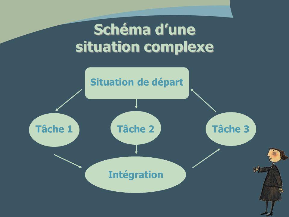 La situation de départ Lélément déclencheur est une question ou un but à atteindre qui amène les élèves à résoudre un problème qui rejoint leurs préoccupations.