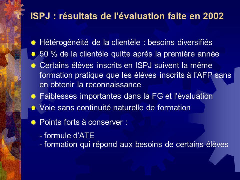 ISPJ : résultats de l'évaluation faite en 2002 Hétérogénéité de la clientèle : besoins diversifiés 50 % de la clientèle quitte après la première année
