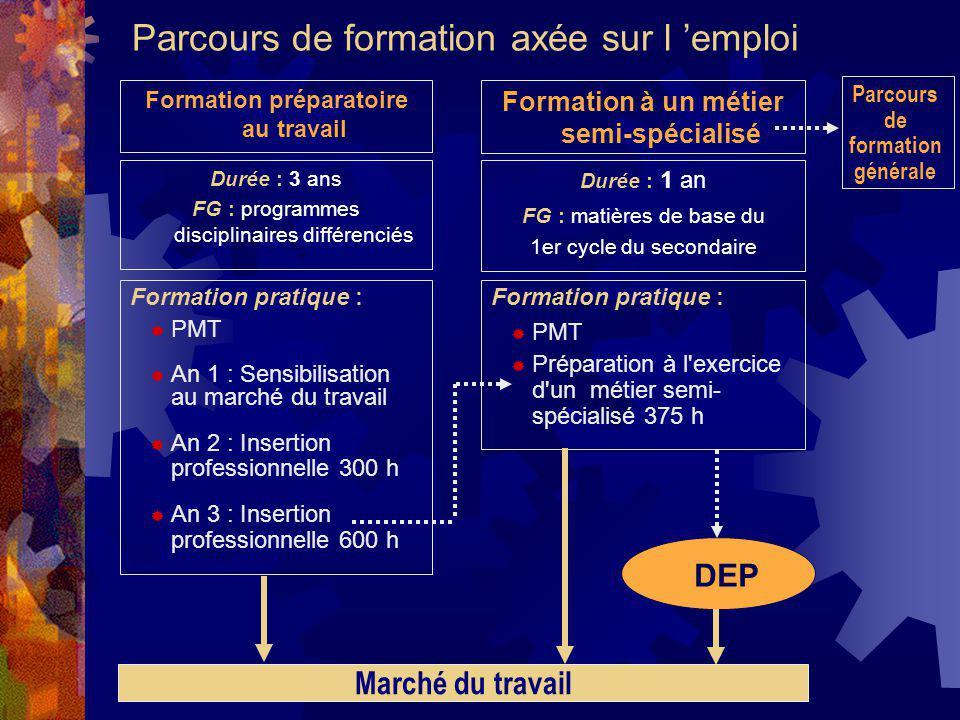 Parcours de formation axée sur l emploi Durée : 3 ans FG : programmes disciplinaires différenciés Formation pratique : PMT An 1 : Sensibilisation au m