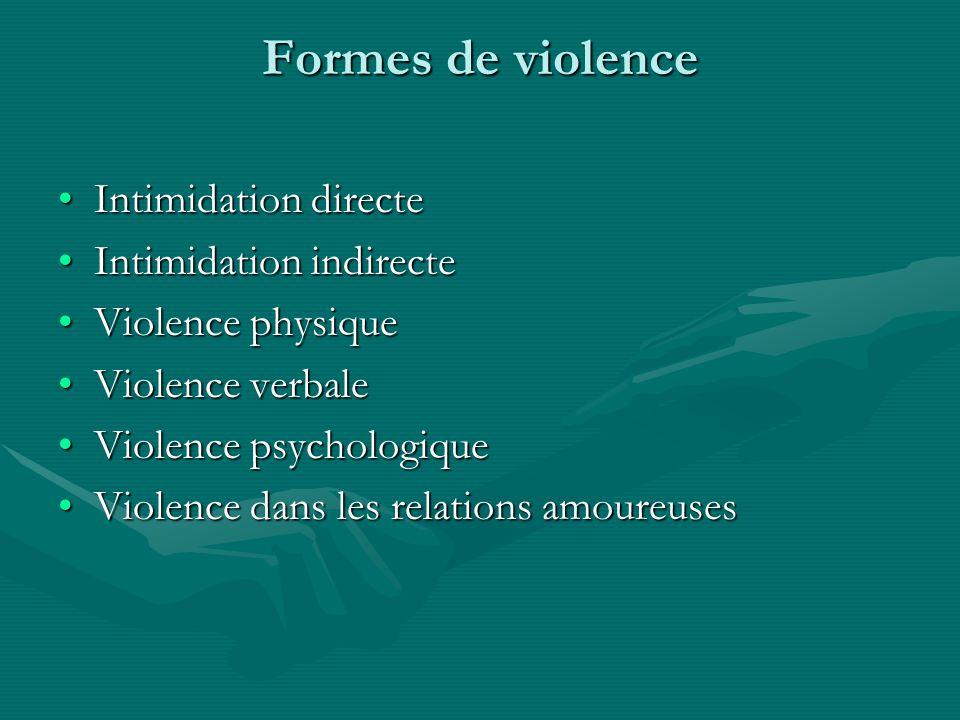 Formes de violence Intimidation directeIntimidation directe Intimidation indirecteIntimidation indirecte Violence physiqueViolence physique Violence verbaleViolence verbale Violence psychologiqueViolence psychologique Violence dans les relations amoureusesViolence dans les relations amoureuses