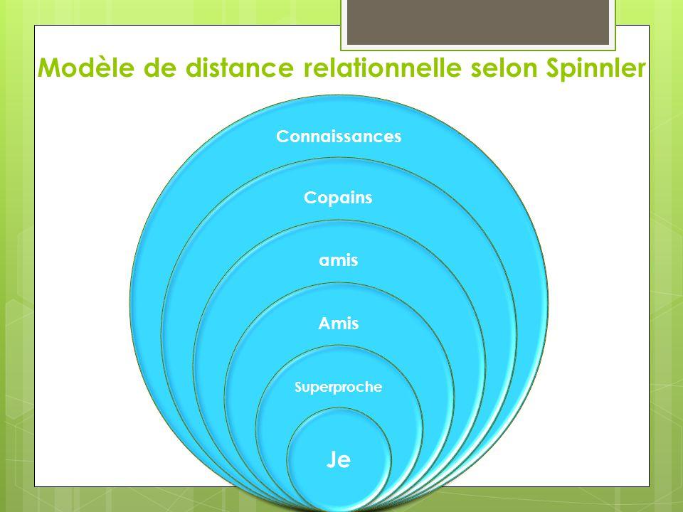 Modèle de distance relationnelle selon Spinnler Connaissances Copains amis Amis Superproche Je