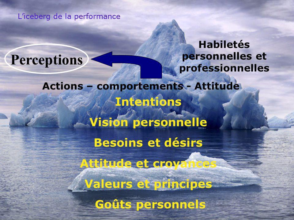 Liceberg de la performance Intentions Vision personnelle Besoins et désirs Attitude et croyances Valeurs et principes Goûts personnels Actions – comportements - Attitude Habiletés personnelles et professionnelles Perceptions