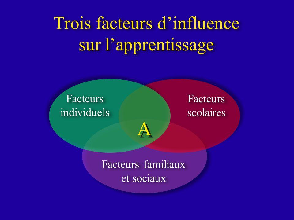 Trois facteurs dinfluence sur lapprentissage Facteurs individuels Facteurs individuels Facteurs scolaires Facteurs familiaux et sociaux Facteurs familiaux et sociaux A A