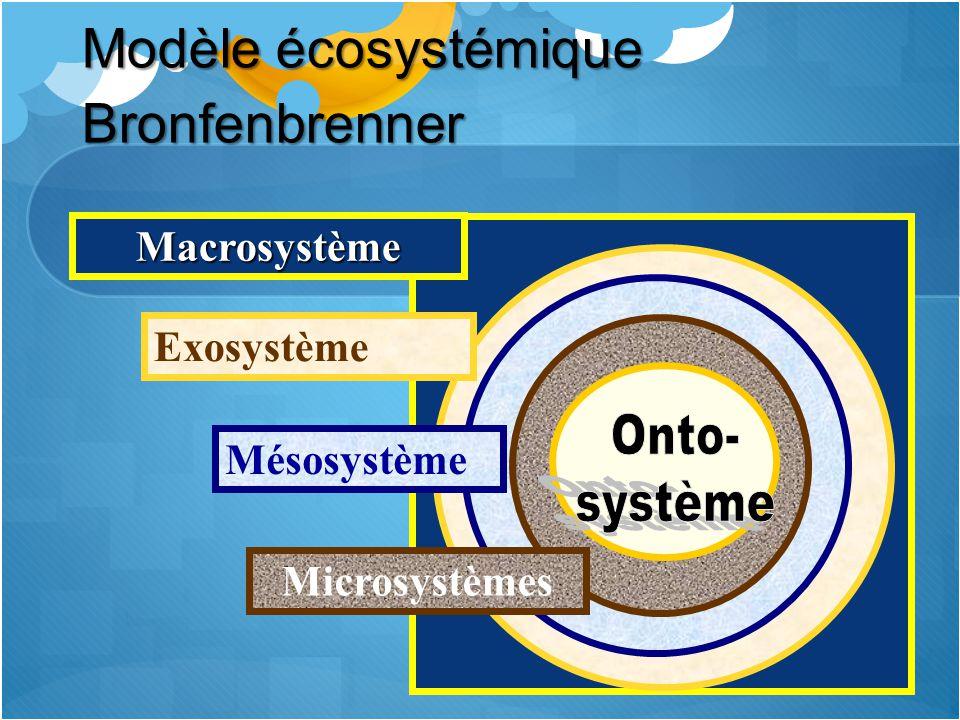 Modèle écosystémique Bronfenbrenner Macrosystème Exosystème Mésosystème Microsystèmes