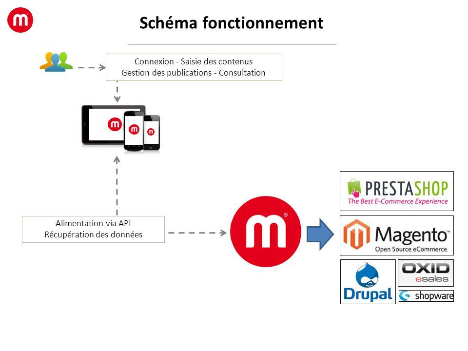Schéma fonctionnement Connexion - Saisie des contenus Gestion des publications - Consultation Alimentation via API Récupération des données