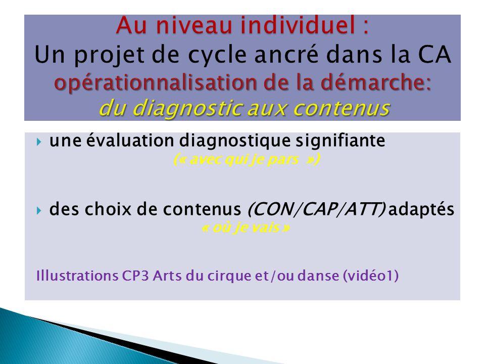 une évaluation diagnostique signifiante (« avec qui je pars ») des choix de contenus (CON/CAP/ATT) adaptés « où je vais » Illustrations CP3 Arts du ci