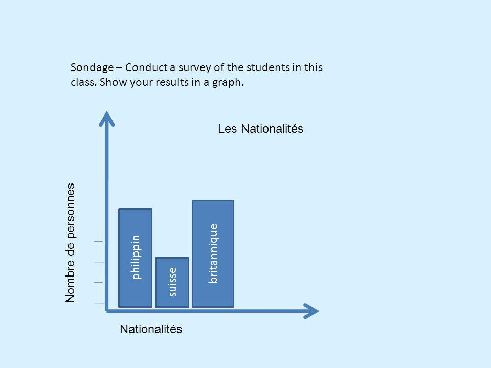 Sondage – Conduct a survey of the students in this class. Show your results in a graph. Les Nationalités philippin suisse britannique Nationalités Nom