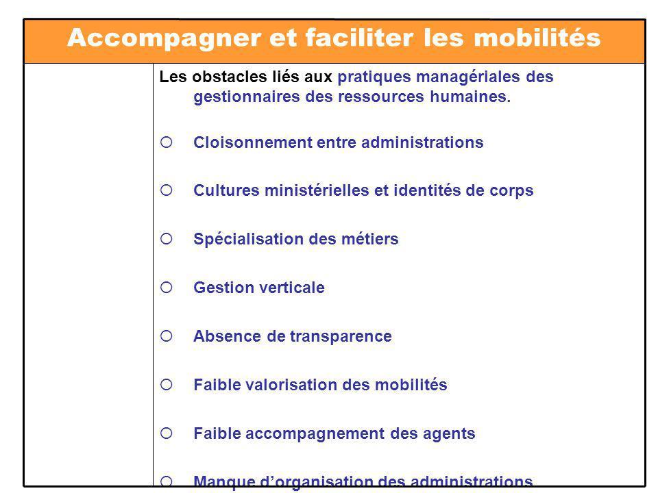 Les obstacles liés aux pratiques managériales des gestionnaires des ressources humaines.