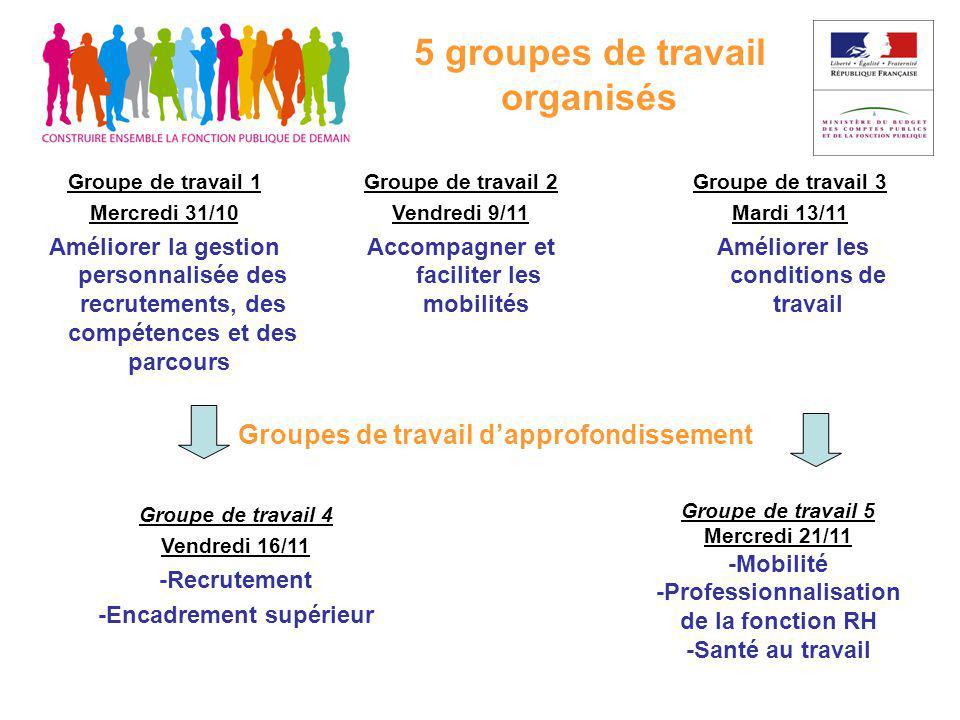 Conférence sur les parcours professionnels Thème n° 1 Améliorer la gestion personnalisée des recrutements, des compétences et des parcours