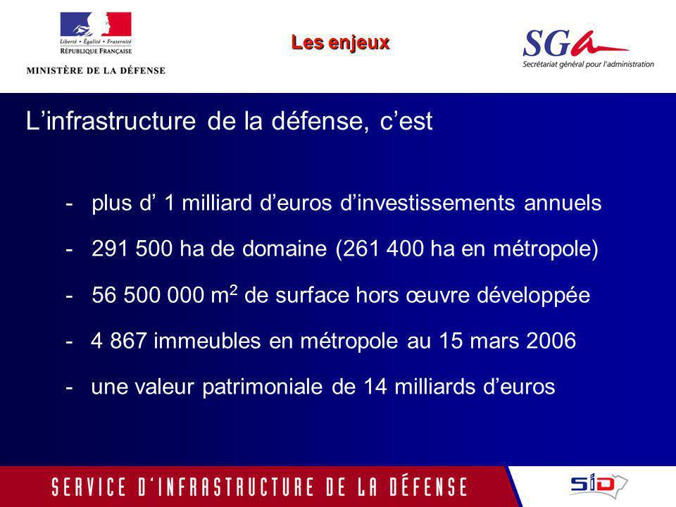 Linfrastructure de la défense, cest - plus d 1 milliard deuros dinvestissements annuels - 291 500 ha de domaine (261 400 ha en métropole) - 56 500 000