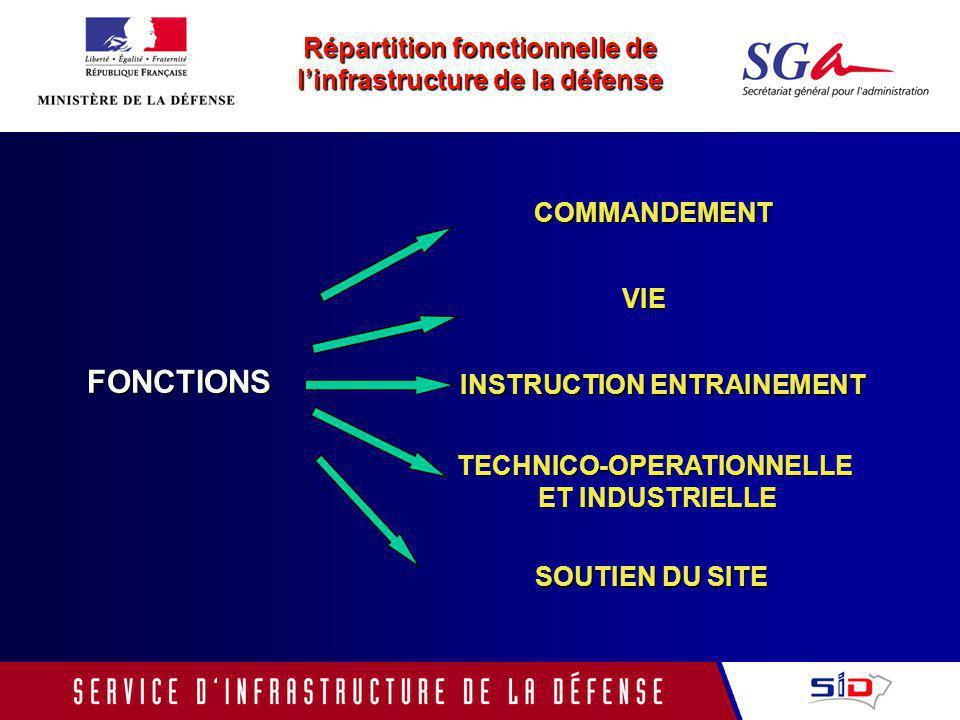 Linfrastructure de la défense, soutien de la préparation, de léquipement, et de laction des forces Infrastructures Leclerc Les enjeux