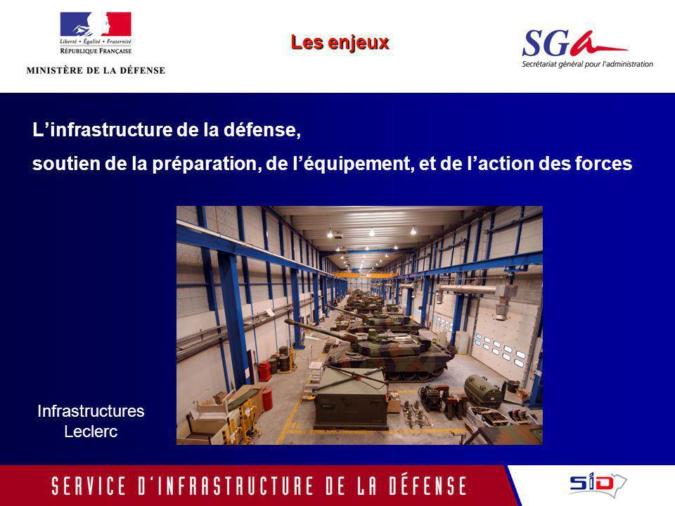 Rénovation des bassins 2 et 3 à Brest Les enjeux Linfrastructure de la défense, soutien de la préparation, de léquipement, et de laction des forces
