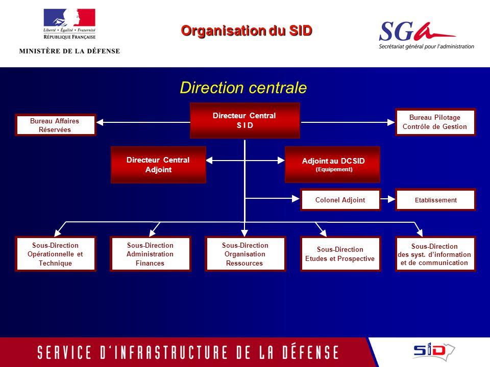 1.Linfrastructure de la Défense : les enjeux 2.La création du SID 3.Le SID au sein de la fonction immobilière 4.La direction centrale du service dinfrastructure de la défense 5.Perspectives