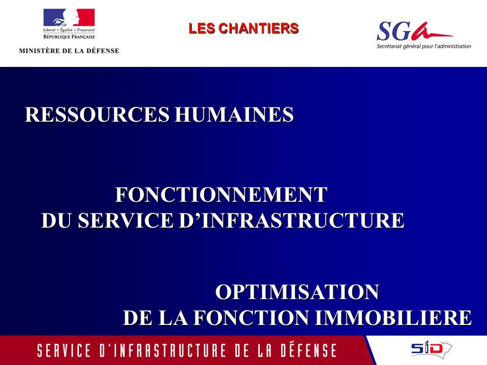 LES CHANTIERS RESSOURCES HUMAINES FONCTIONNEMENT DU SERVICE DINFRASTRUCTURE OPTIMISATION DE LA FONCTION IMMOBILIERE