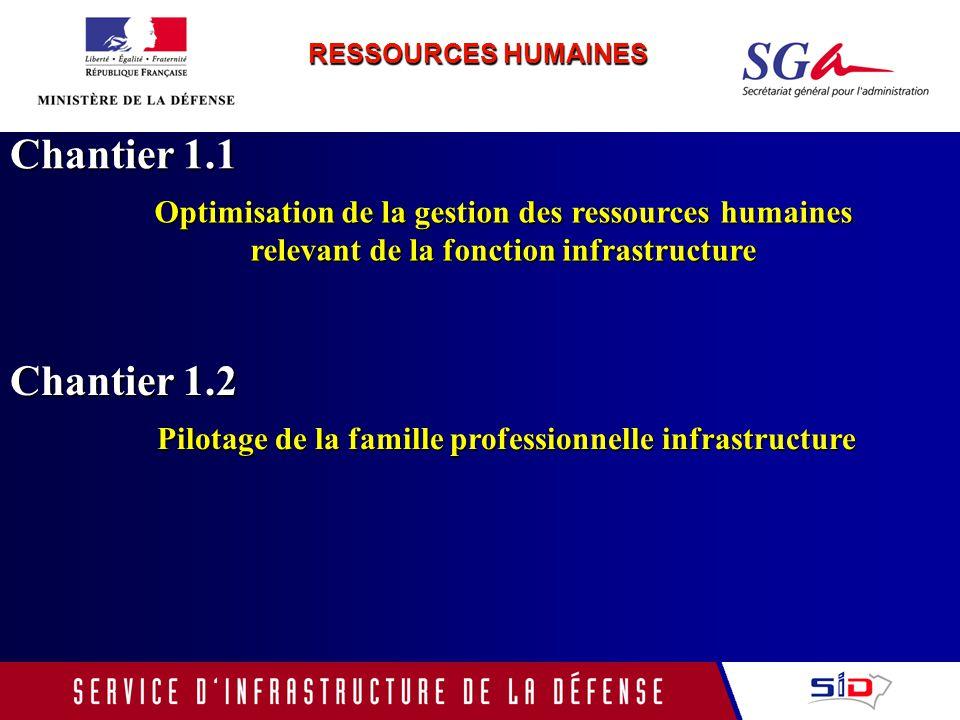 Chantier 1.2 Pilotage de la famille professionnelle infrastructure RESSOURCES HUMAINES Chantier 1.1 Optimisation de la gestion des ressources humaines