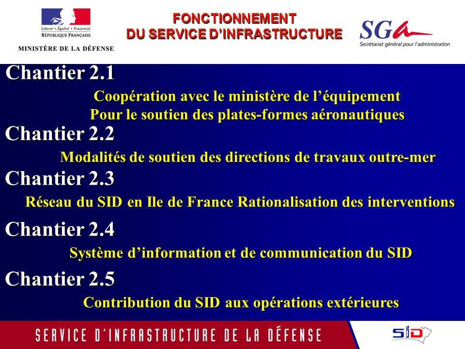 FONCTIONNEMENT DU SERVICE DINFRASTRUCTURE Chantier 2.1 Coopération avec le ministère de léquipement Pour le soutien des plates-formes aéronautiques Ch