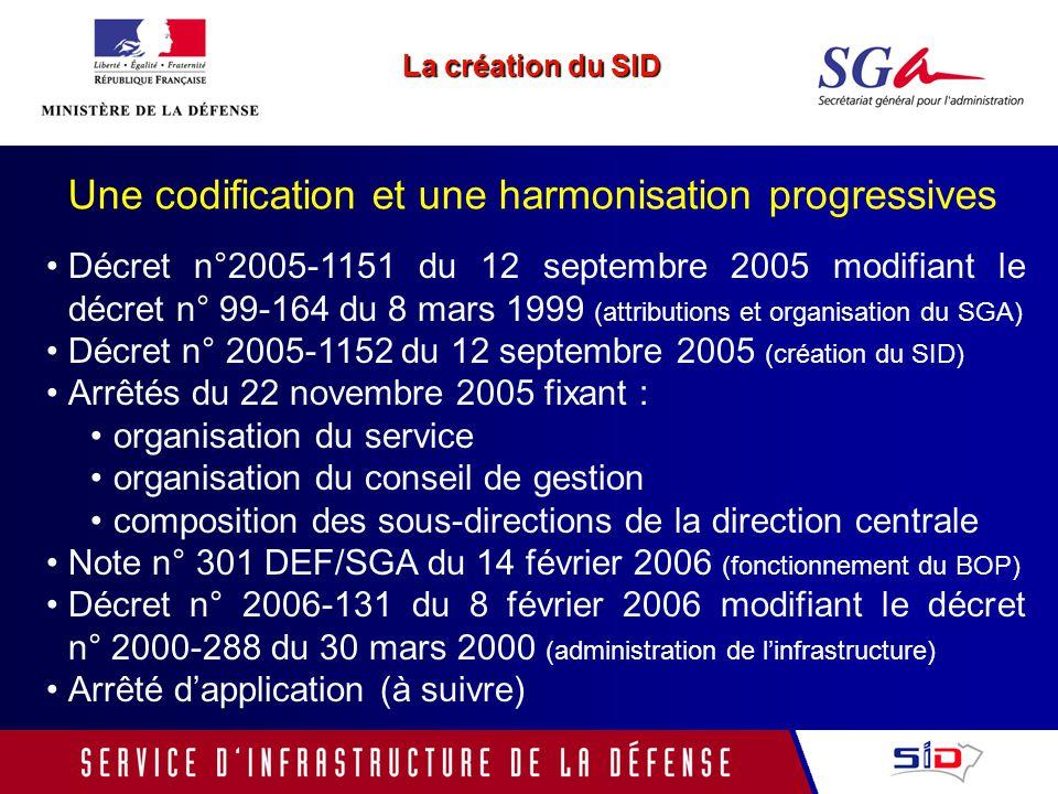 1.Linfrastructure de la Défense : les enjeux 2.La création du SID 3.La direction centrale du service dinfrastructure de la défense 4.Perspectives
