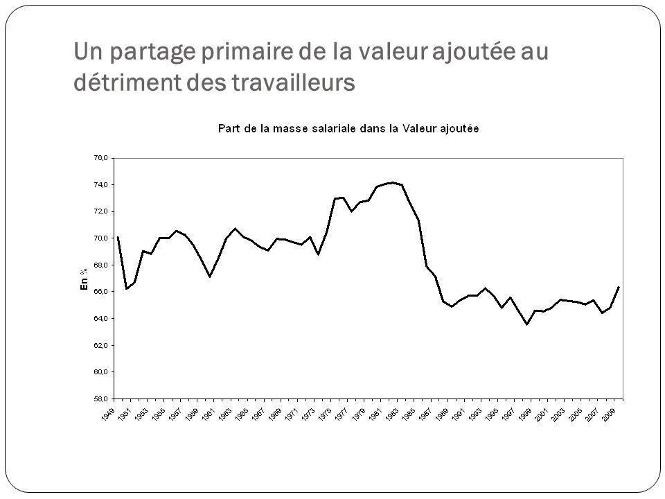 Un partage primaire de la valeur ajoutée au détriment des travailleurs