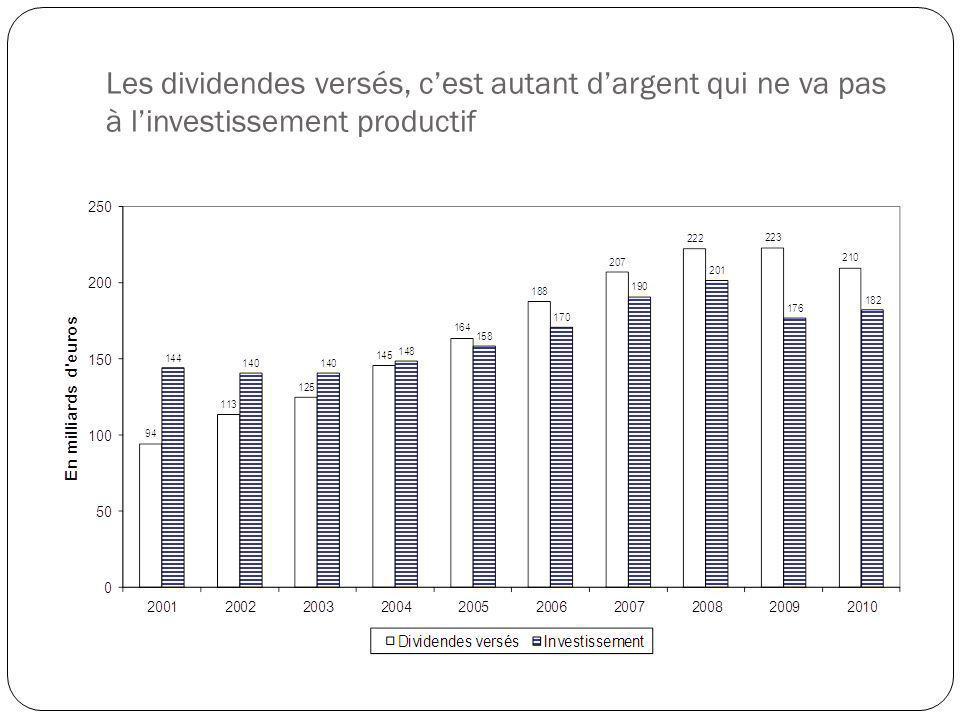 Les dividendes versés, cest autant dargent qui ne va pas à linvestissement productif