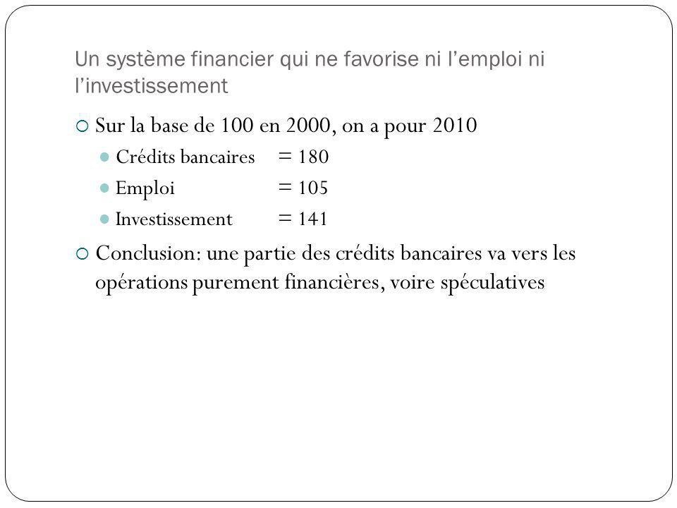 Un système financier qui ne favorise ni lemploi ni linvestissement Sur la base de 100 en 2000, on a pour 2010 Crédits bancaires= 180 Emploi= 105 Investissement = 141 Conclusion: une partie des crédits bancaires va vers les opérations purement financières, voire spéculatives