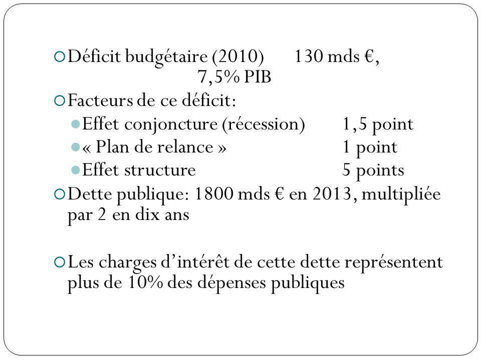 Déficit budgétaire (2010)130 mds, 7,5% PIB Facteurs de ce déficit: Effet conjoncture (récession)1,5 point « Plan de relance »1 point Effet structure5