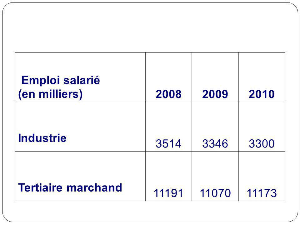 Emploi salarié (en milliers)200820092010 Industrie 351433463300 Tertiaire marchand 111911107011173